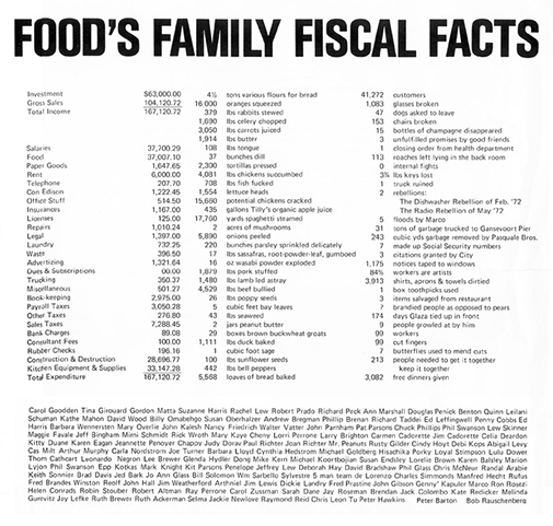 FOOD's Family Fiscal Facts